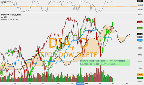 DIA: DIA - $DIA FEELS LIKE WE ARE JUST GETTING STARTED HERE. LONG.
