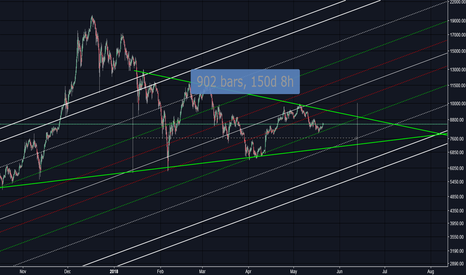 XBT: BTCUSD triangle possible timing