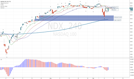 NDX: Nasdaq 4h Breaking Out in Overall Trend Direction