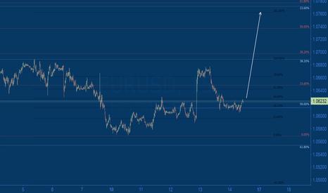 EURUSD: 1.063 breakout