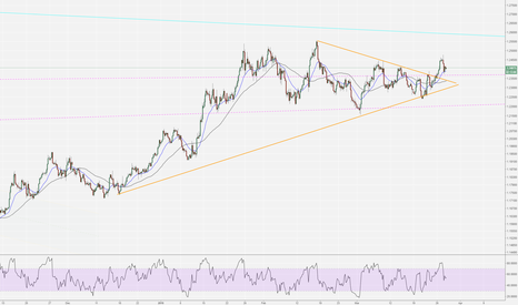 EURUSD: EUR/USD potential break