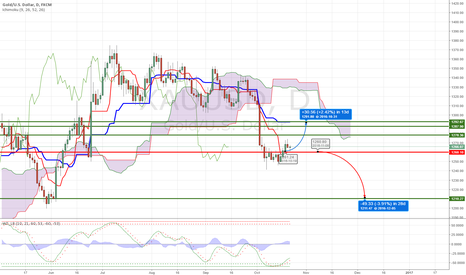 XAUUSD: above 1260 technical analysis shows BUY else sell