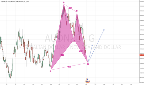 AUDNZD: AUDNZD/ DAİLY / ALIŞ FIRSATI