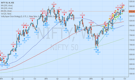 NIFTY: Nifty falling below 6 months trendline on weekly chart