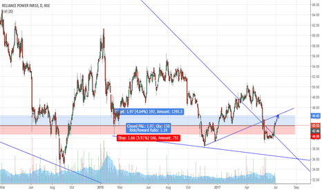 RPOWER: Reversal of trend towards the resistance zone