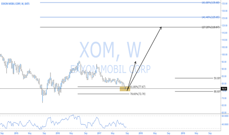 XOM: EXXON MOBILE STRONG BULLISH POSSIBILITY