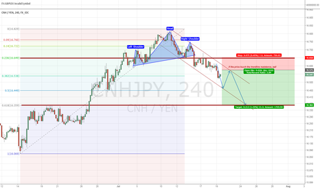 CNHJPY: Bearish for CNHJPY