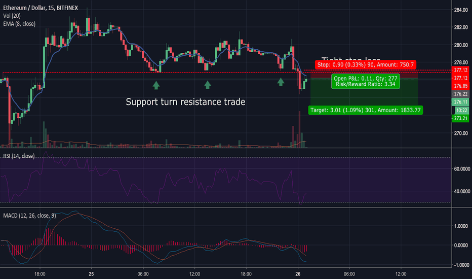ETHUSD: ETH Short trade