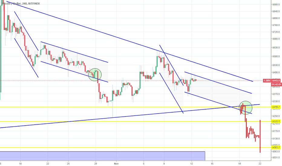 BTCUSD: BTCUSD: Recurring patterns leading to the Triangle's break out?