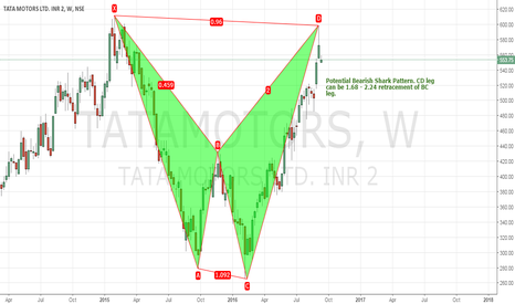 TATAMOTORS: Potential BEARISH SHARK on TATAMOTORS Weekly