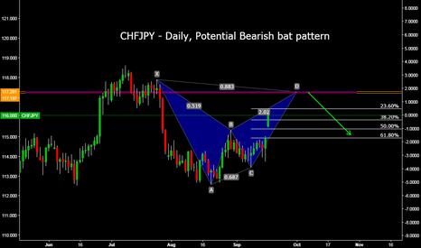 CHFJPY: CHFJPY - Daily, Potential Bearish bat pattern