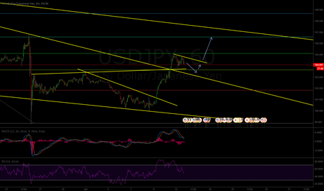 USDJPY: USD/JPY Potential buy