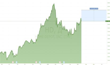 HD: Заработаем в конце сезона отчетностей с Home Depot.