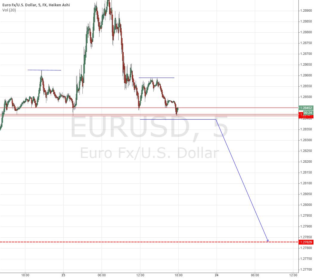 EUR/USD  5min