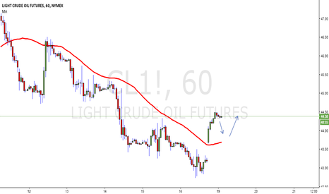 CL1!: CL1! possible long opportunity