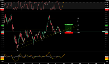 GDXJ: GDXJ Looks Coiled for a Move Higher, But How Much Higher