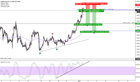 GBPUSD: GBPUSD Bearish Forecast
