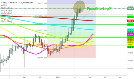 XAUUSD: Trading view of gold