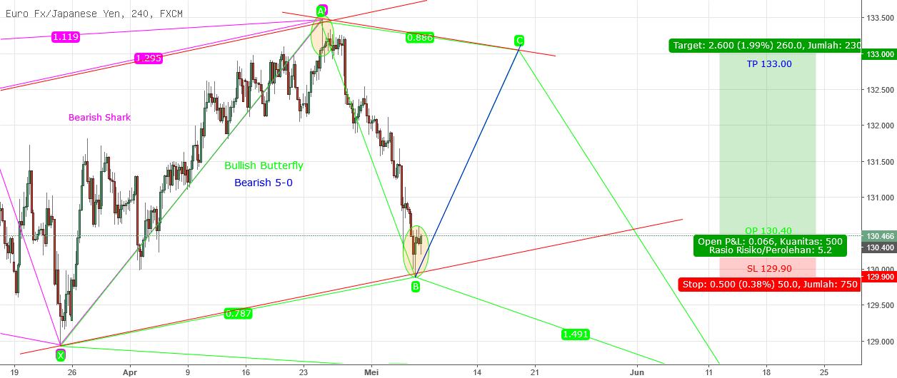 Potentially Double Harmoni Pattern EURJPY H4 PART 2