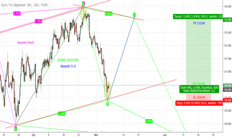 EURJPY: Potentially Double Harmoni Pattern EURJPY H4 PART 2