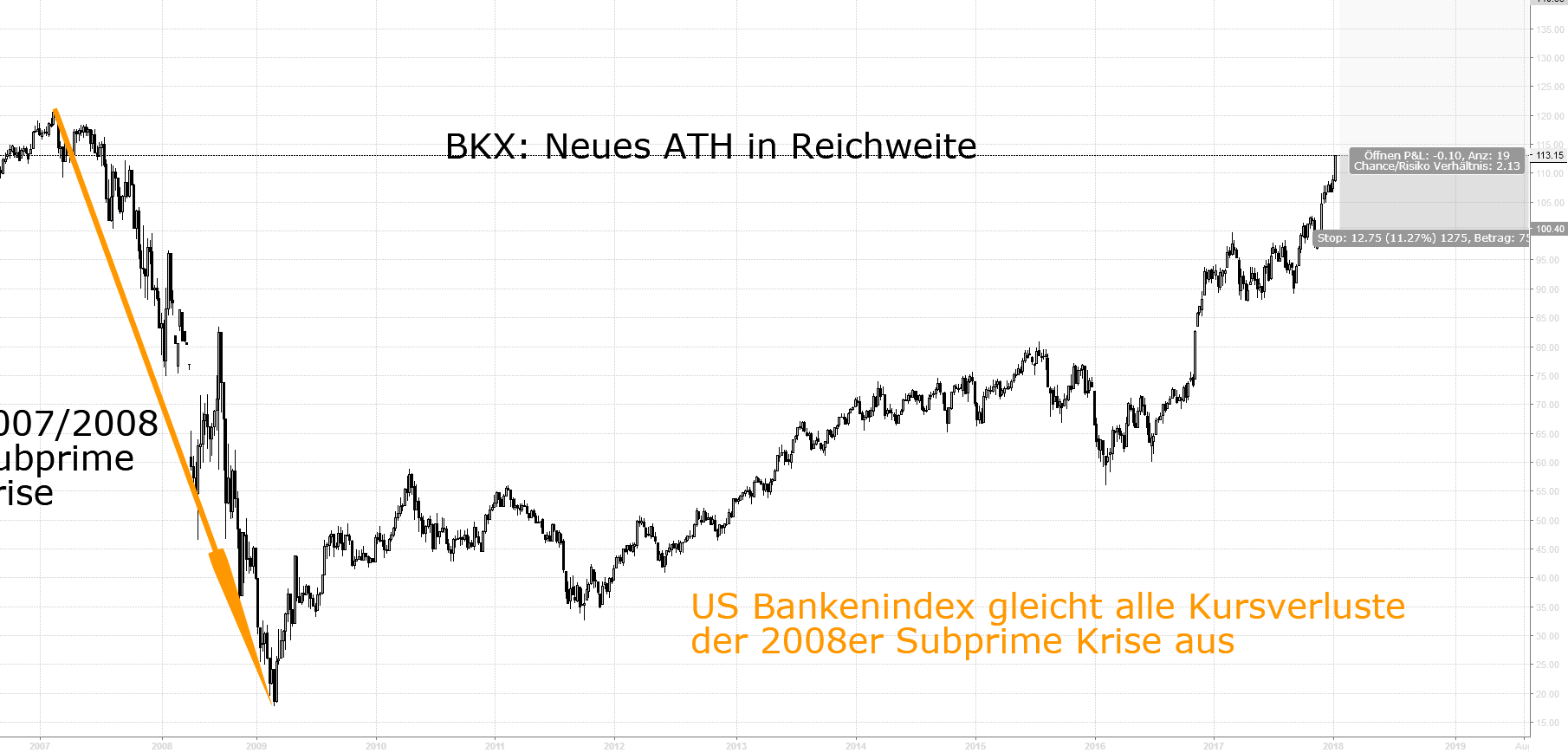 BKX: Subprime Krise überwunden