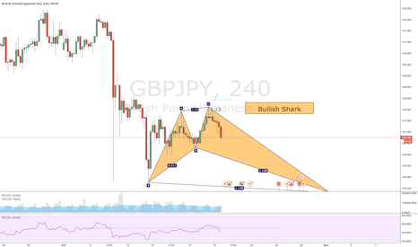 GBPJPY: Bullish Shark