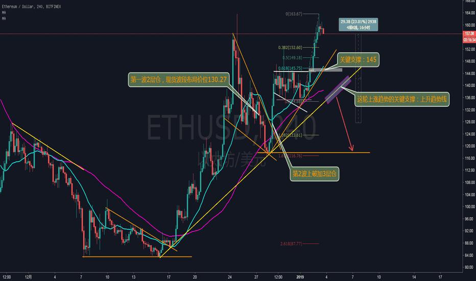 ETHUSD: ETH—— 一波20%的利润到手!该减仓减仓了!