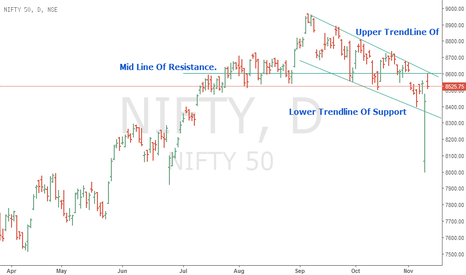 NIFTY: Pivot Point & Trendline