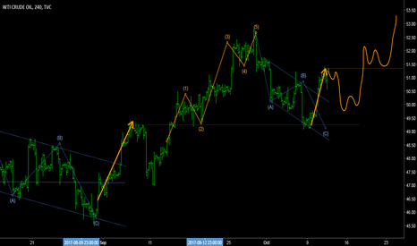 USOIL: WTI - Elliott waves & structures + Daily forecast.