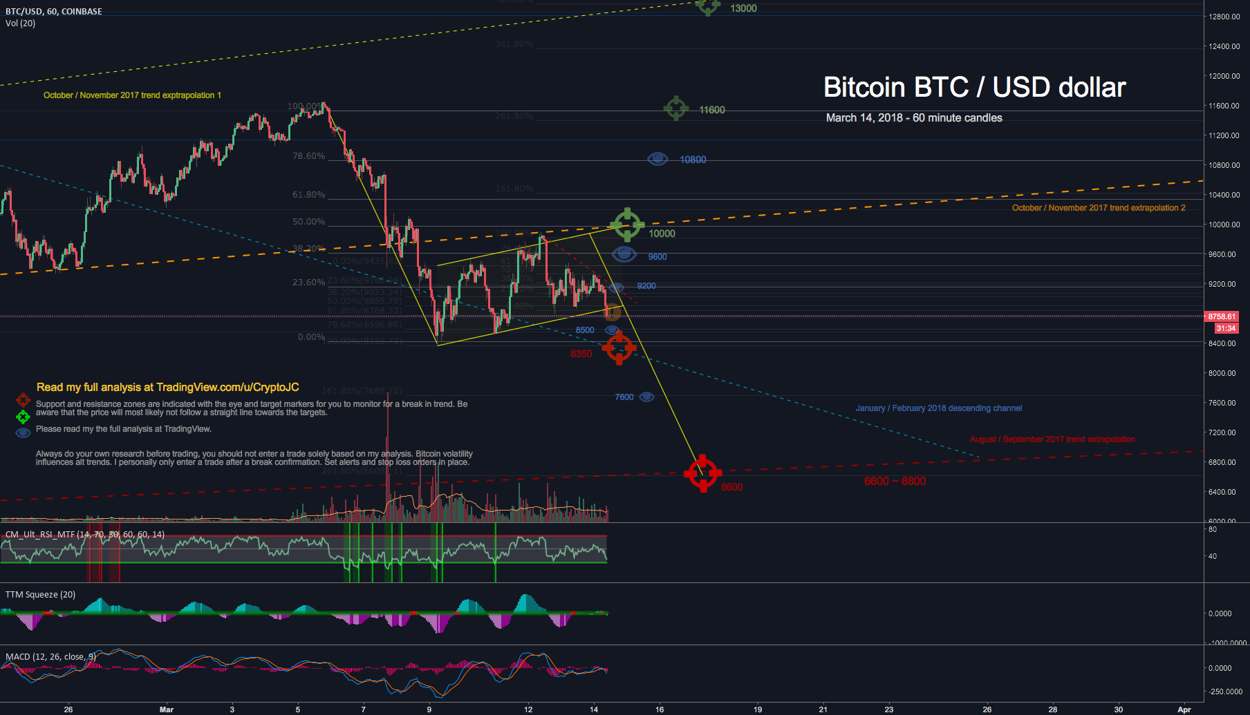 Bitcoin USD flag breaking down, support & resistance targets