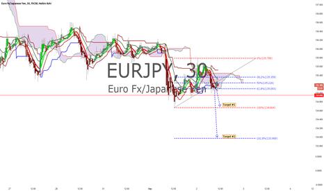 EURJPY: EUR/JPY Setup 09/02/2015