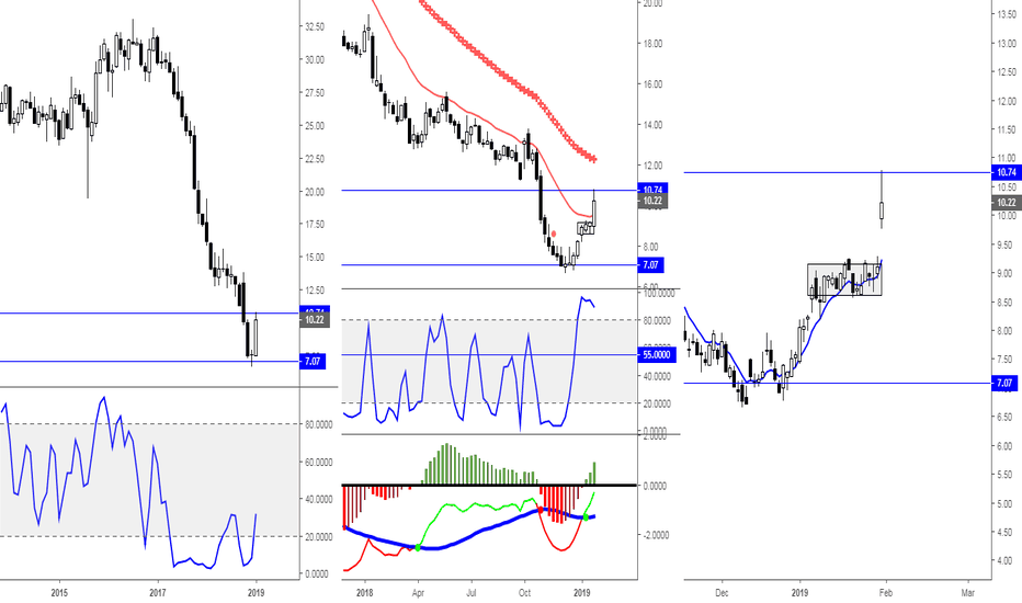 GE: GE Look for the Gap fill on the pullback