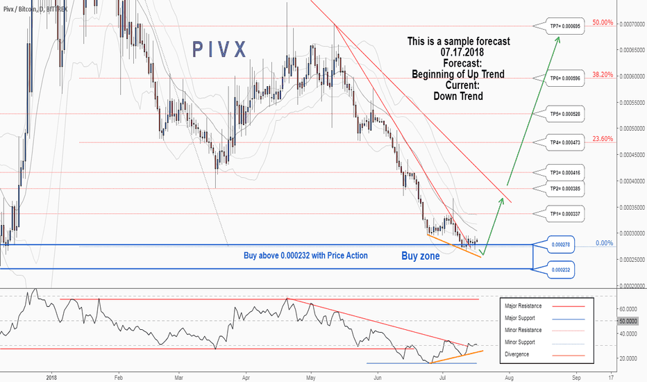 PIVXBTC: There is possibility for the beginning of uptrend in PIVXBTC
