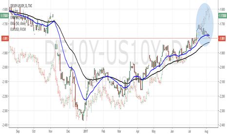DE10Y-US10Y: eurusd vs bonds yield