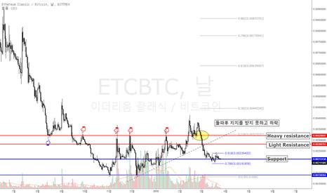 ETCBTC: [ETCBTC] 이더리움 클래식 바닥을 다지는 중인가?