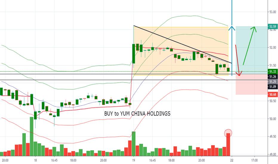 Yumc Stock Price And Chart Nyse Yumc Tradingview