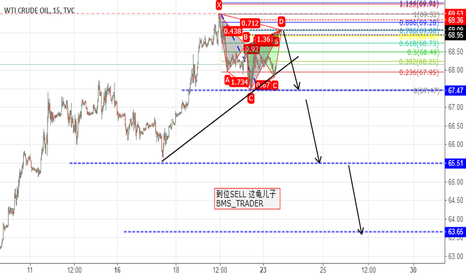 USOIL: SELL STEUP CYPHER