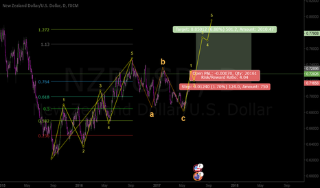 NZDUSD: Looks ready for another trend