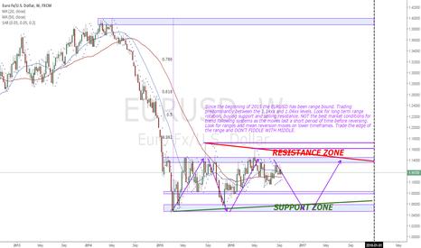 EURUSD: EURUSD Price structure analysis (Weekly)