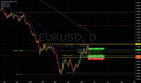 EURUSD: (LOSS) A short term long on EURUSD (2.8:1 risk/reward)
