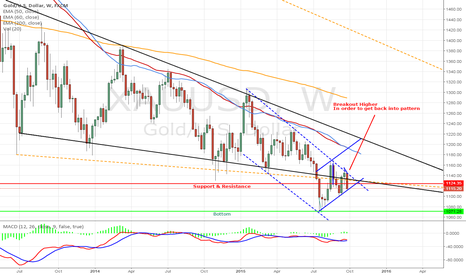 XAUUSD: XAUUSD Thoughts welcome