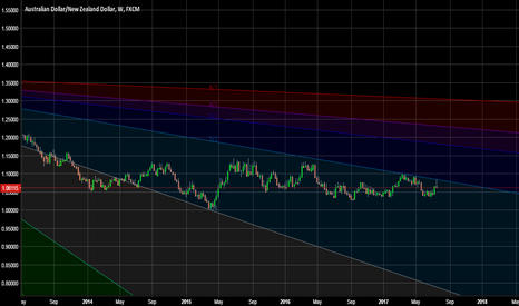 AUDNZD: Almost There ------/