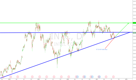 INTC: INTC long for a hold