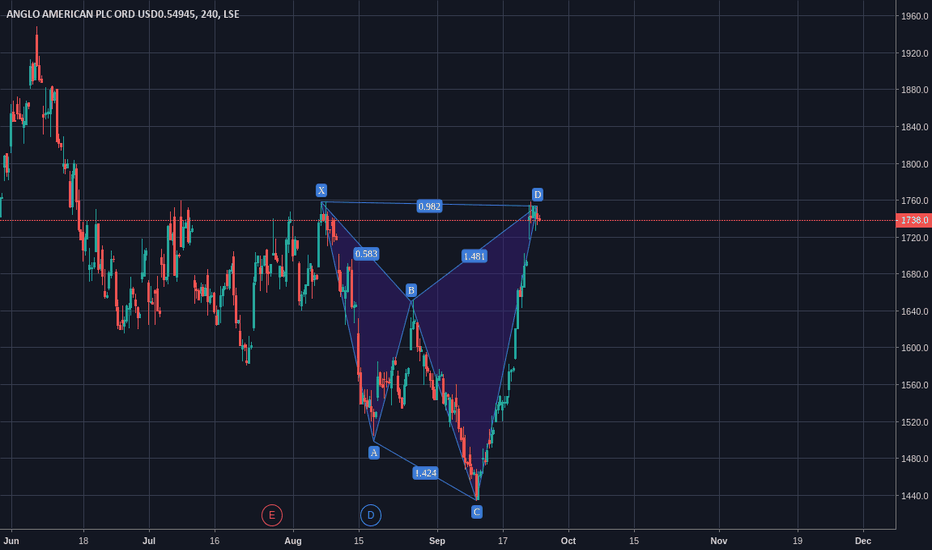 AAL: Cypher Pattern on Anglo American