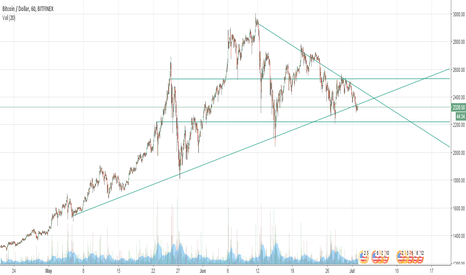 BTCUSD: Bitfinex Bitcoin Trading Idea