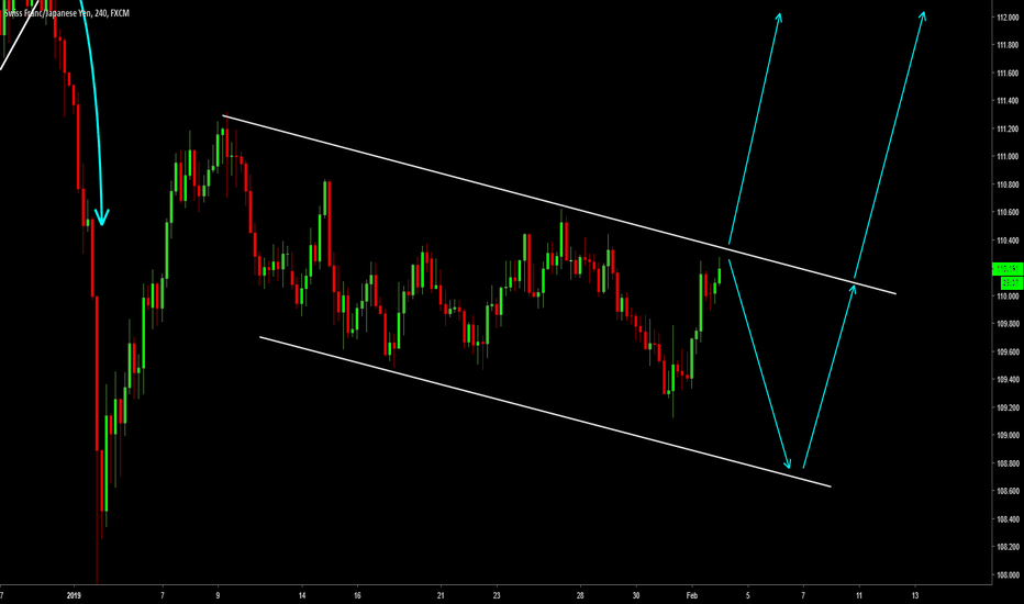 CHFJPY: CHFJPY. Higher From Here? Or Another Move Down Before It Goes?