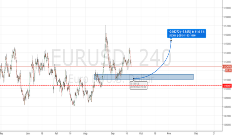 EURUSD: Conservative long position,by AximusFX