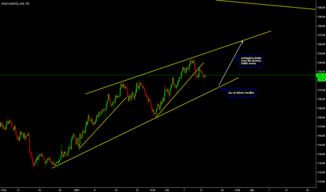 GOLD: Buy at Bottom of Channel on Gold