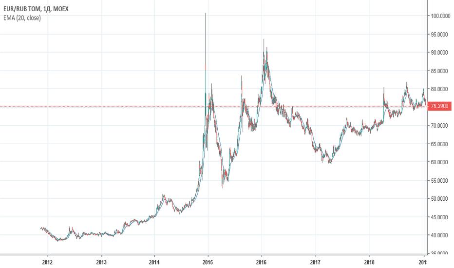 EURRUB_TOM: Евро/рубль (EURRUB_TOM) — торговый план на 21 января 2019 года