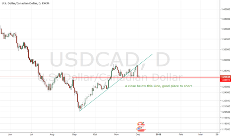 USDCAD: USDCAD, possible short position, waiting for confirmation